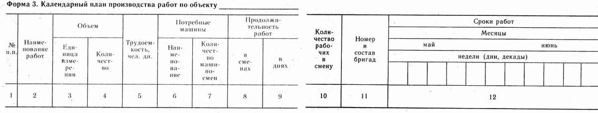 Нормативные документы при составлении ппр