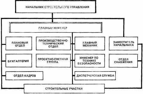 функции начальника пто в строительной организации