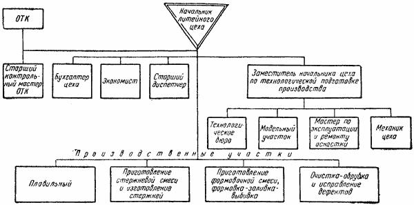 Управление литейным цехом