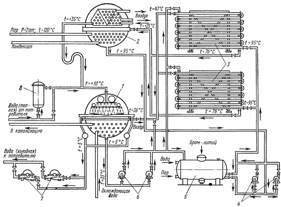 Принципиальная схема холодильной машины