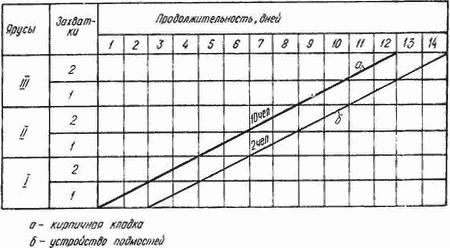 Линейный График Строительства пример - картинка 1