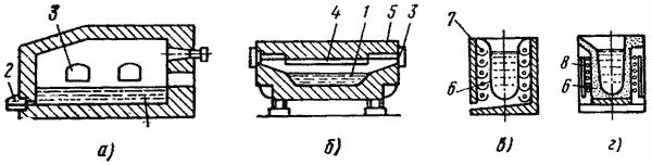 схемы печей для плавки алюминиевых сплавов