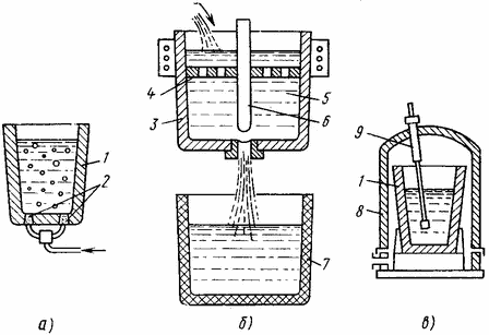 методы рафинирования алюминиевых сплавов
