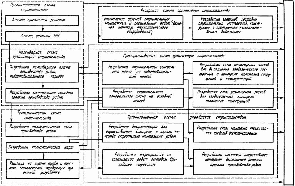 Организационно-технологическая схема при строительстве газопровода