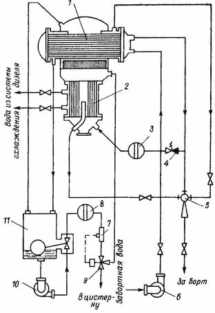 Судовой опреснитель воды Кожухотрубный конденсатор Alfa Laval McDEW 200 T Дзержинск