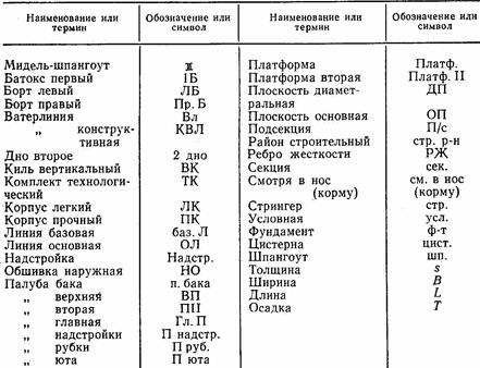 Сведенные табличные параметры режима сварки по ГОСТ 14771-76.